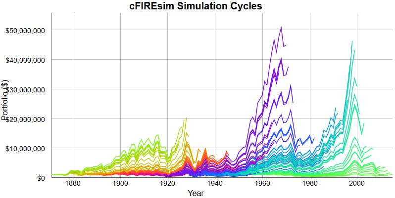 Simulation 3 Entnahme Inflationsbereinigt ueber 50Jahre