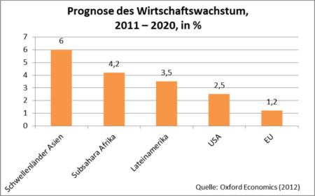 Wirtschaftswachstum Regionen