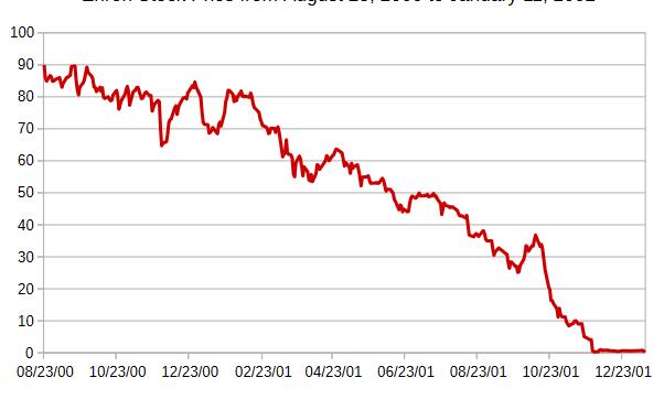 crash chart