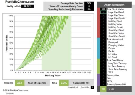 portfolio-100-us-stocks