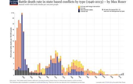 Immer weniger Konflikte auf der Welt