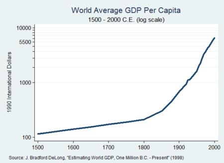 Wohlstand steigt