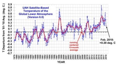 Durchschnittliche Erderwärmung Oberfläche Erde Satellit