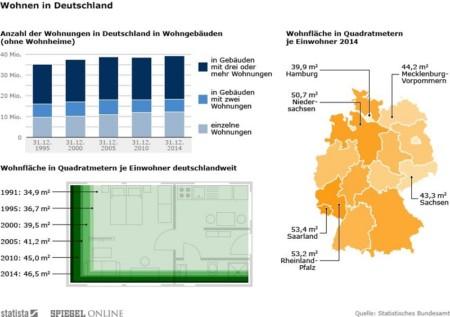 Deutschland Wohnraum pro Person