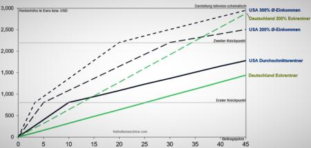 Gesetzliche Rente Vergleich Deutschland USA