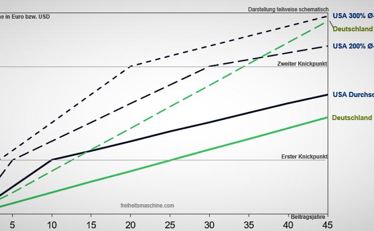 Vergleich Rente Deutschland vs US Social Security Faktor Verfahren
