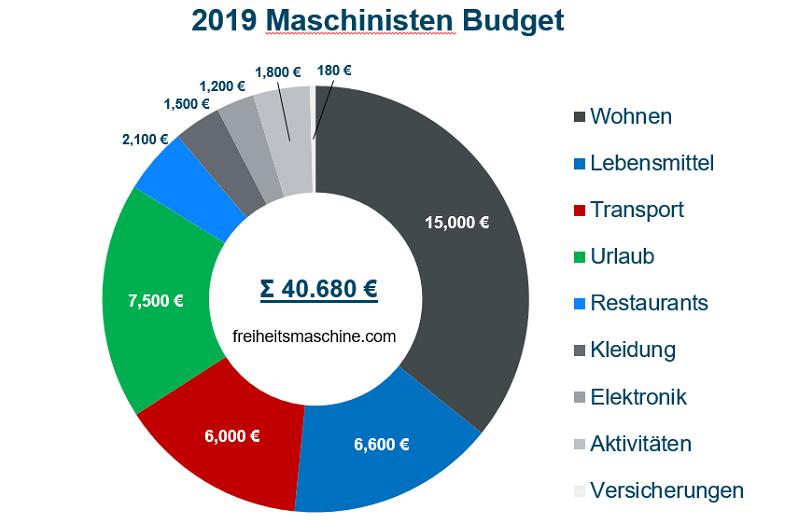 Budget 2019 Maschinist