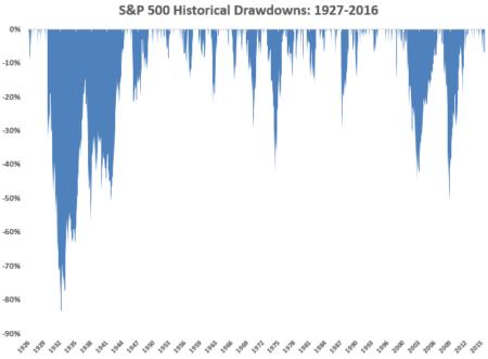 S&P500 historic drawdown