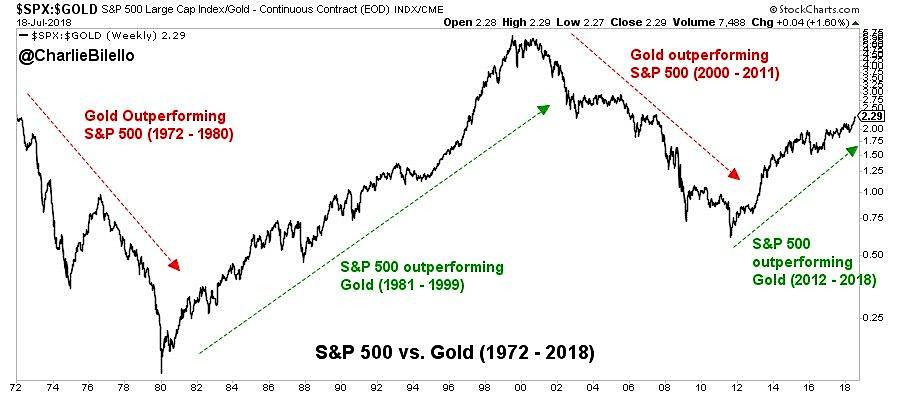 Gold zu SP500 Preisverhältnis