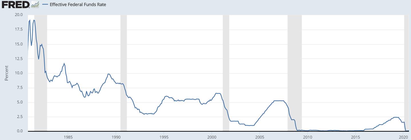 FED Zinsrate 40 Jahre
