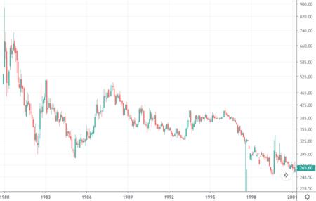 Goldpreis nominal1979 bis 2001