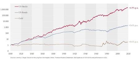 Inflationsbereinigte Rendite 220 Jahre Aktien vs. Anleihen vs. Gold