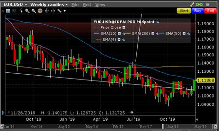 Euro USD 200D