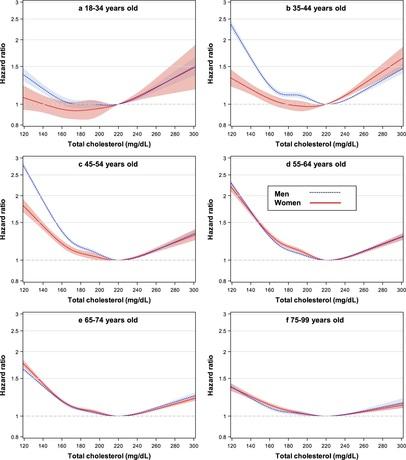 Cholesterinwerte über Todesrisiko je Alter