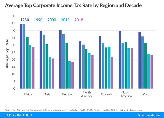 Corporate tax rate world regions development