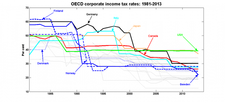 Corporate tax rate countries development