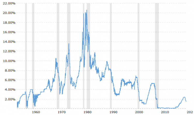 Fed Fund Rate 1955 2020