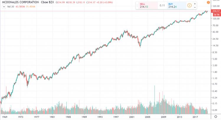 Mc Donalds Aktie Chart log 50 Jahre