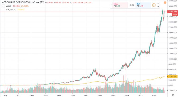 Mc Donalds Aktie vs SP500 Chart log 50 Jahre
