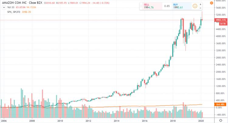 Amazon Aktie vs SP500 Chart log 15 Jahre