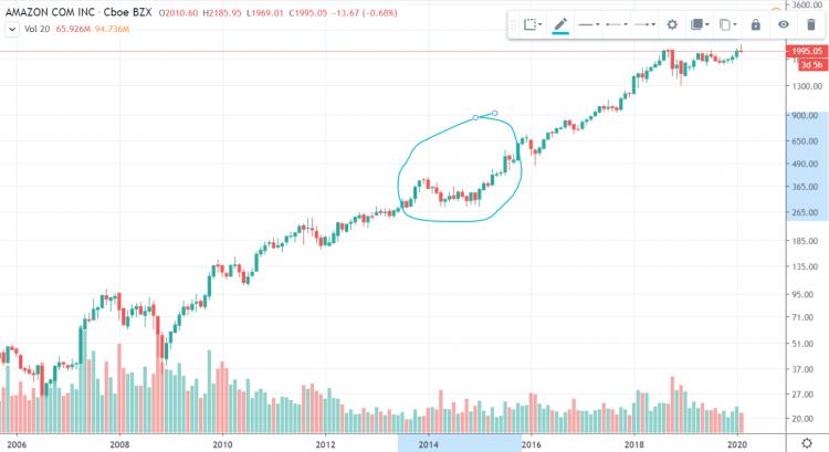 Amazon Aktie Chart log 15 Jahre