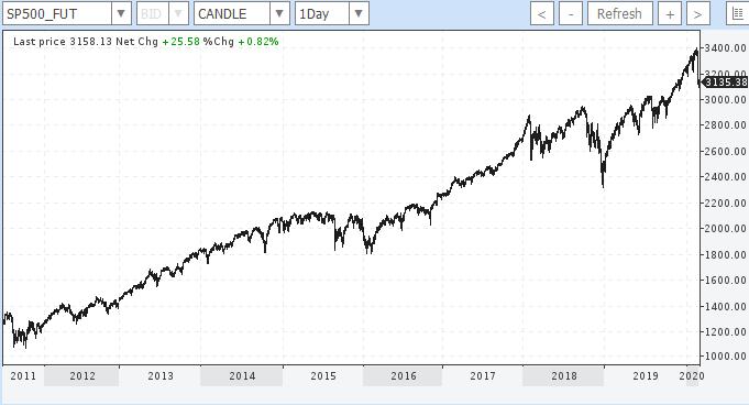S&P500 10 Jahre Future