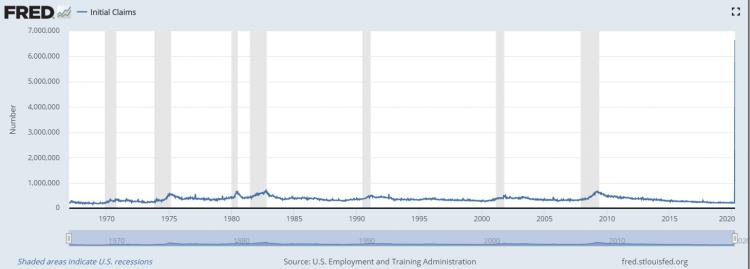 Wöchentliche Arbeitslosenmeldung USA 60 Jahre
