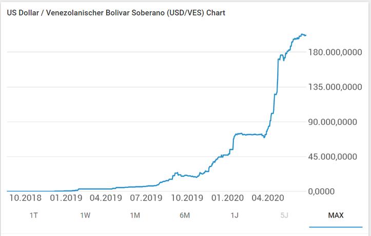 USD VES Chart