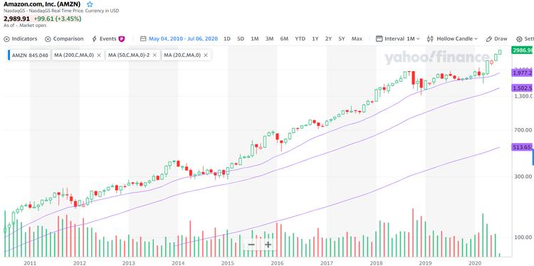 Amazon Chart 10 Jahre