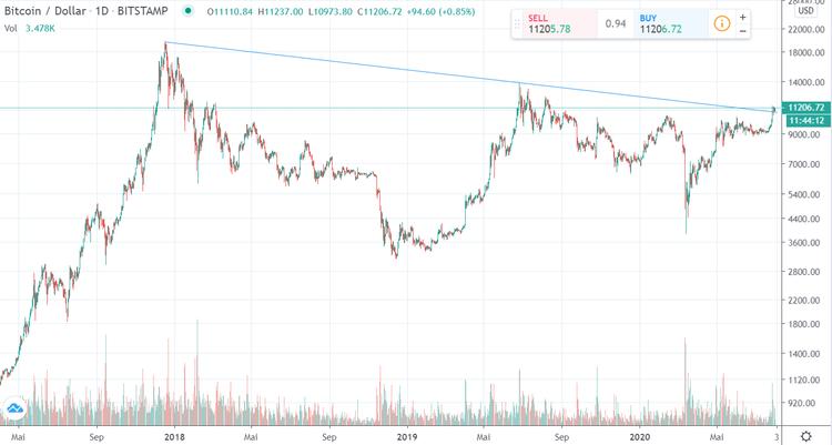 BTC USD Chart 01082020