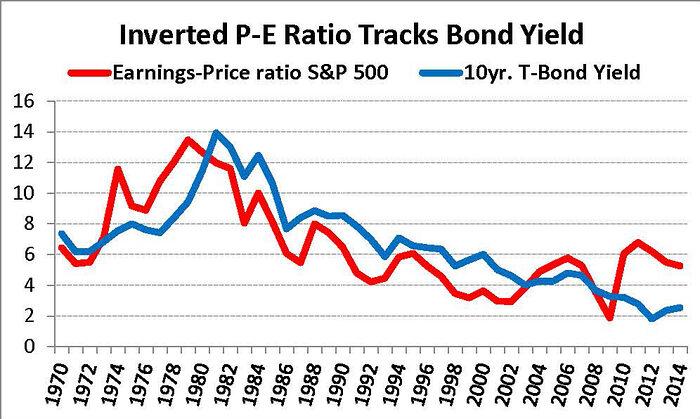 inverted p e ratio tracks bond yield