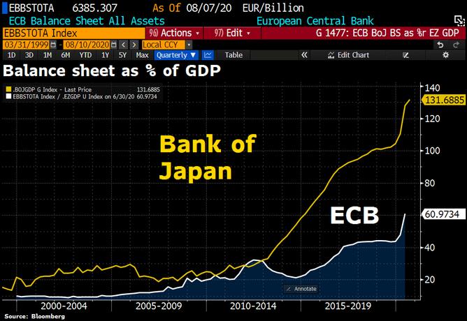 Balance Sheed ECB Bank of Japan