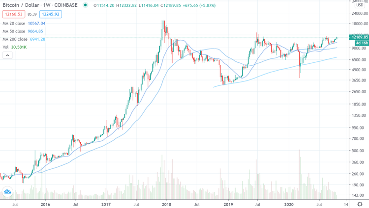 Bitcoin USD 5 Jahre log bis 210920