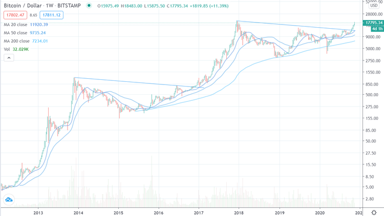 Bitcoin Chart USD seit 2012 log