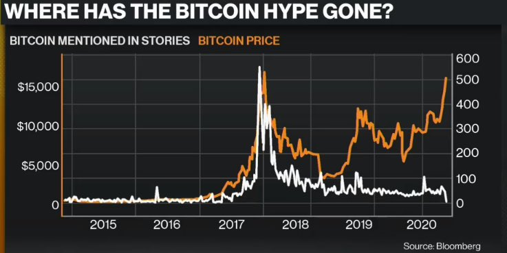 Bitcoin Preis vs Media Coverage Bloomberg