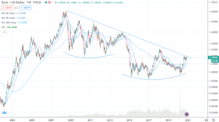 Euro USD Range 18 Jahre
