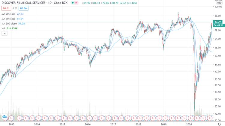 DFS chart 8 Jahre