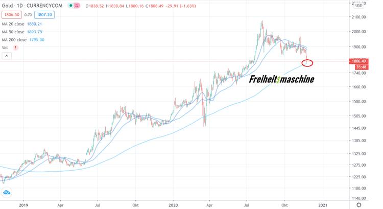 Gold 2 Jahre log Chart