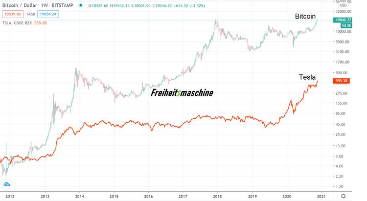 Tesla vs Bitcoin log Chart