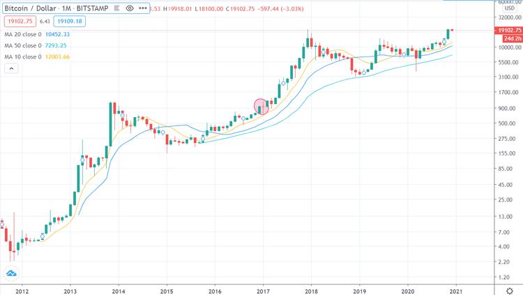 Bitcoin montly chart log 071220