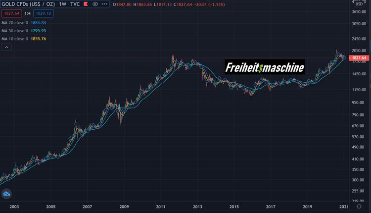 Gold 15012021 log 20 Jahre Chart