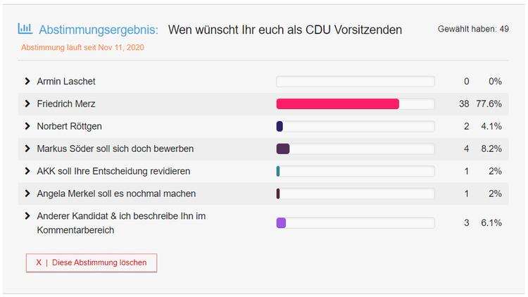 CDU Vorsitz Wahl 2021 Freiheitsmaschine Abstimmungsergebnis
