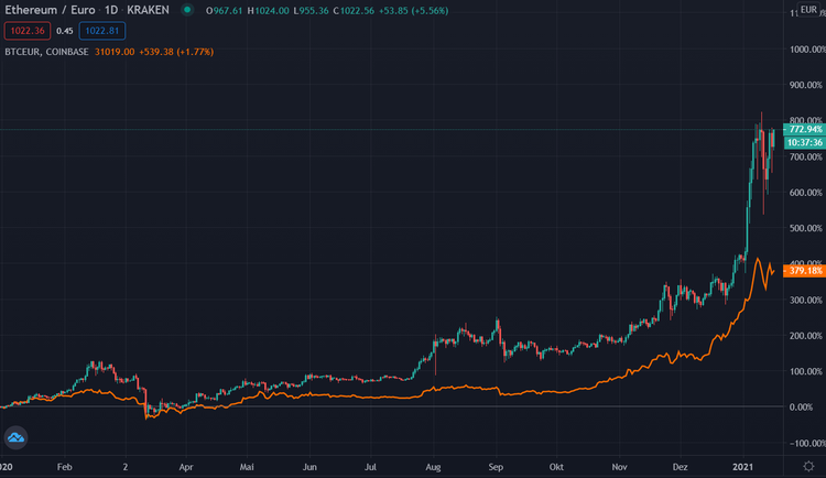 Ethereum vs Bitcoin Chart 1 Jahr