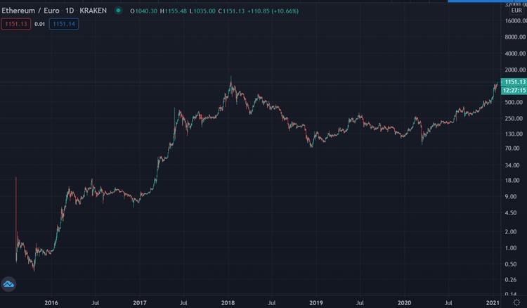 Ethereum 19012021 Log Chart 5 Jahre