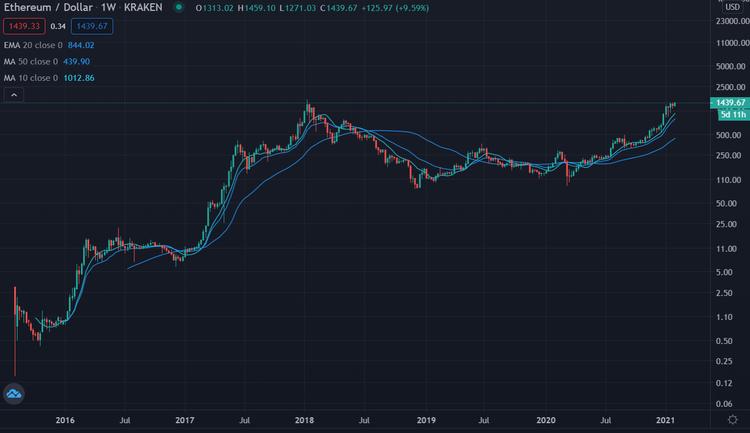 Ethereum USD log wöchentlich 5 Jahre