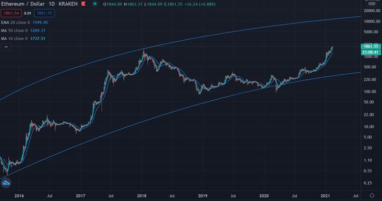 Ethereum log chart USD 5 Jahre