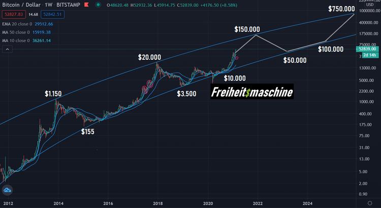 Bitcoin log chart log outlook 2026 Freiheitsmaschine