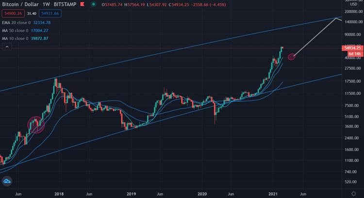 Bitcoin log chart aktueller Trend 220221 Freiheitsmaschine