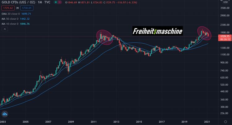 Gold log chart 20 Jahre Top Pattern