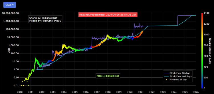 Bitcoin price vs S2FX model